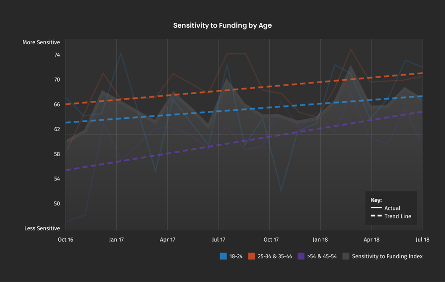 funding-sensitivity-age