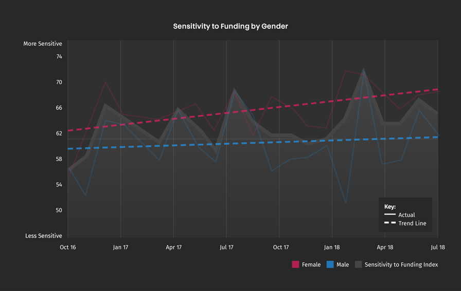 sensitivity-to-funding-gender