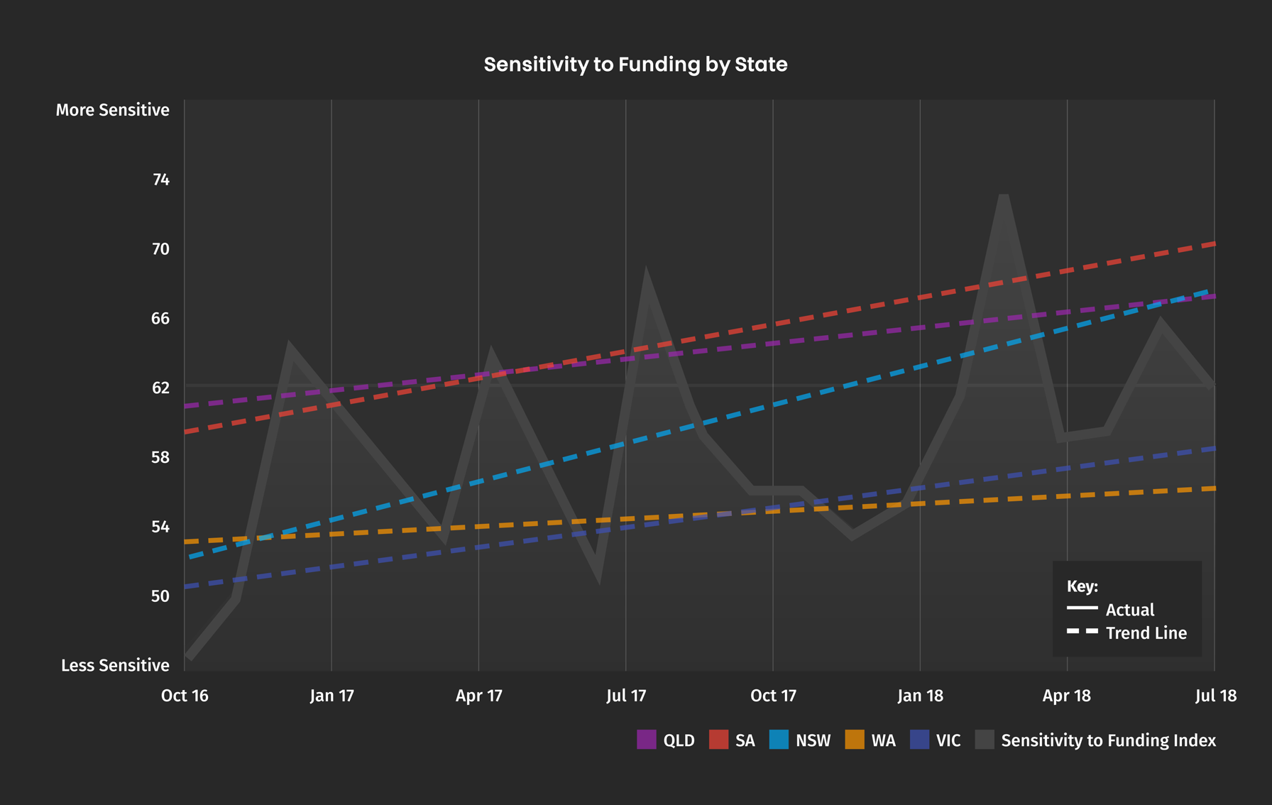 Sensitivity to Funding by State