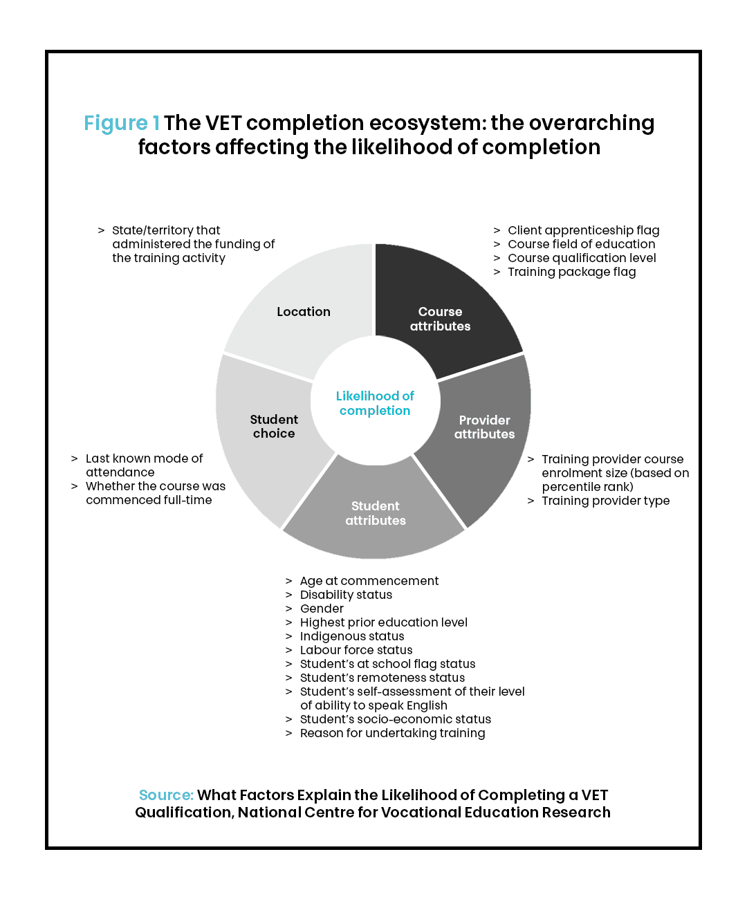 completion causes