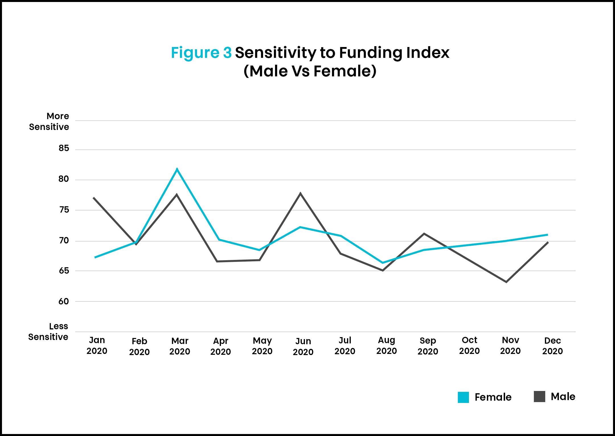 SSI article 3 funding by gender 1