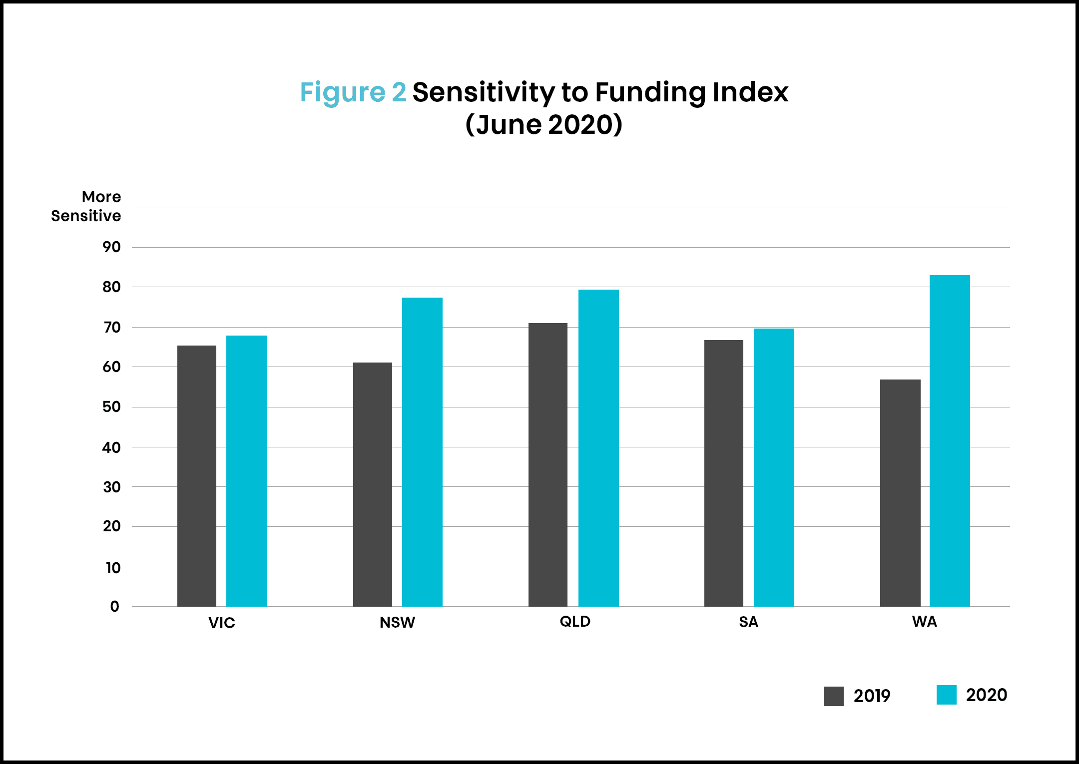 SSI article 3 funding by location June 2020