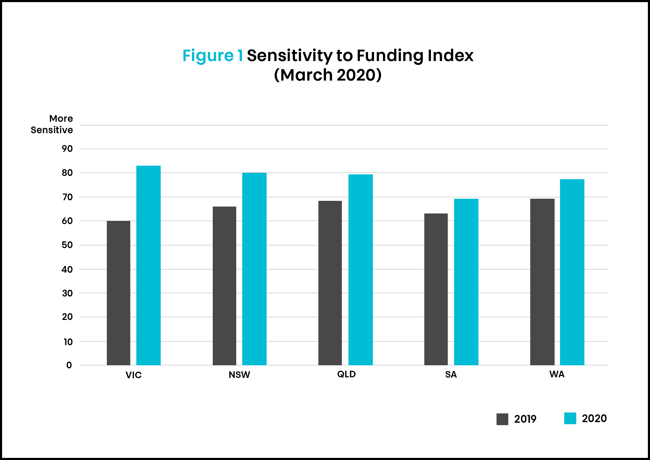 SSI article 3 funding by location March 2020
